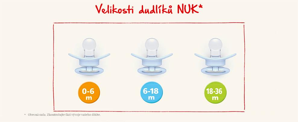 Velikosti dudlíků podle NUK